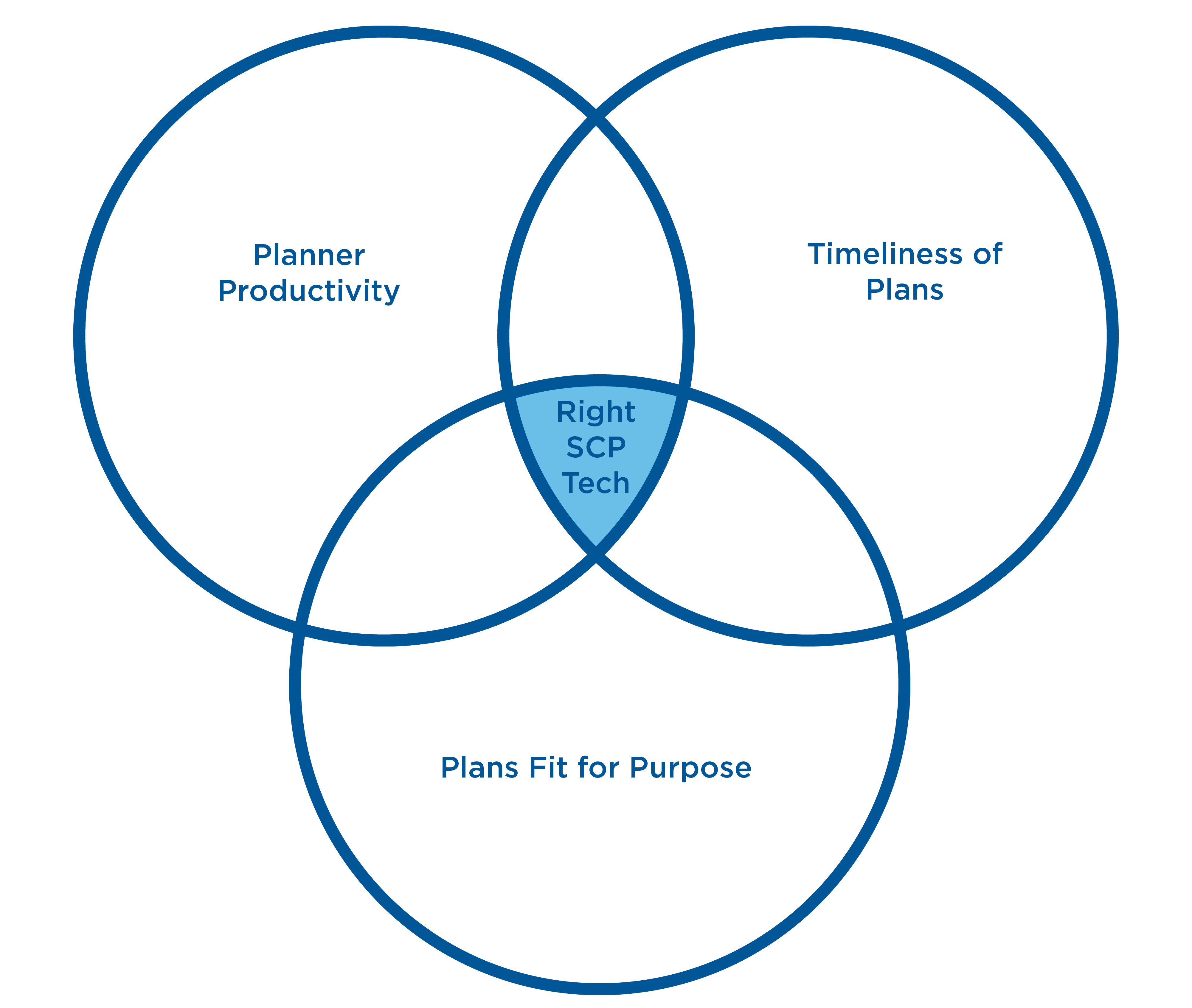 Supply Chain Planning System Venn Diagram-01.png