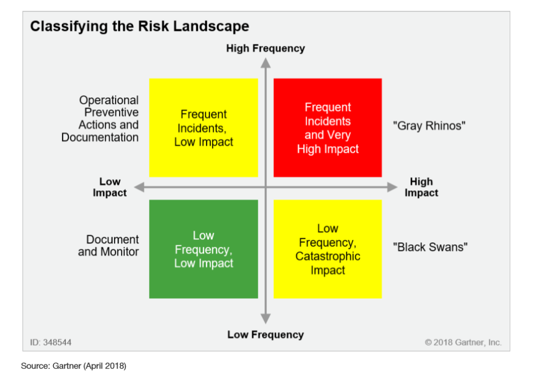 Classifying the Risk Landscape