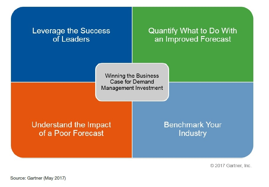 Creating the Business Case for Improved Demand Forecasting.jpg