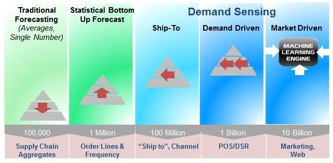 Demand_Signal_Evolution.jpg