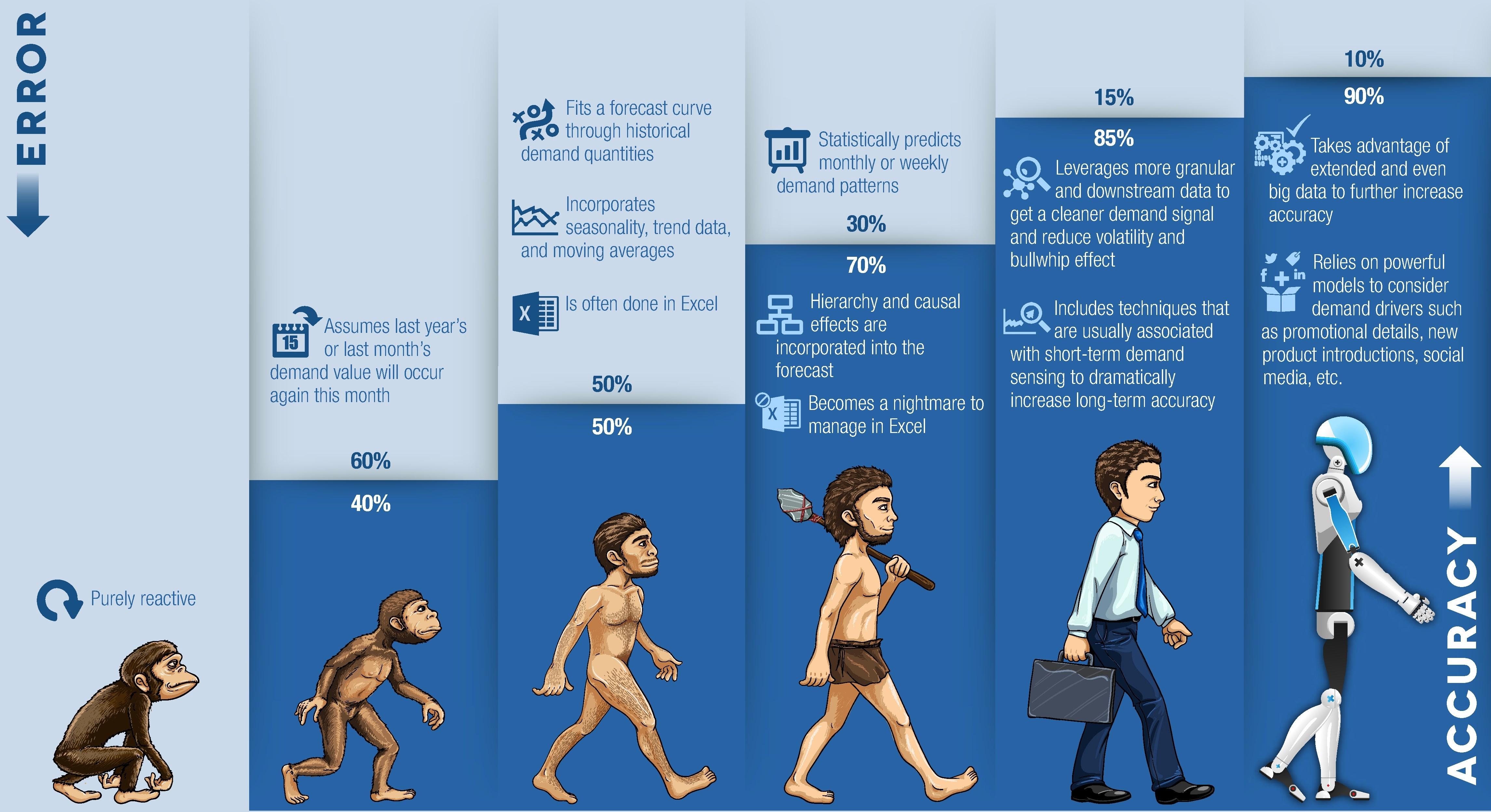 Evolution_of_Forecasting_Graphic