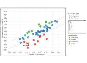 Forecast Accuracy Benchmarking - What Does Good Look Like_282x206.jpg