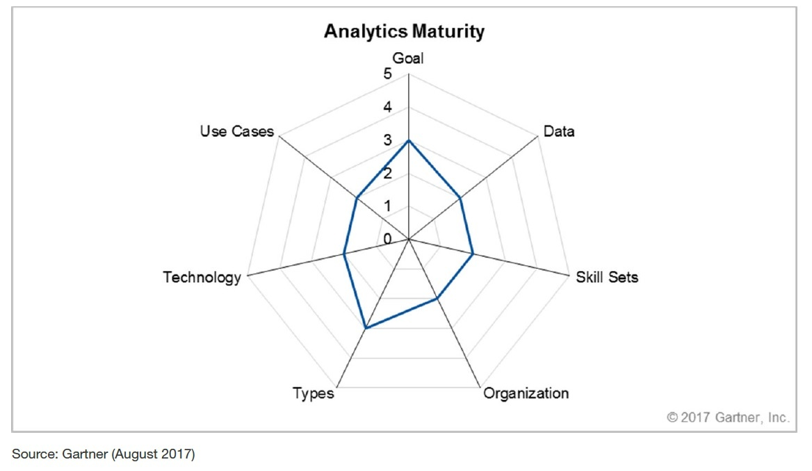 Gartner's Supply Chain Analytics Maturity Model.jpg