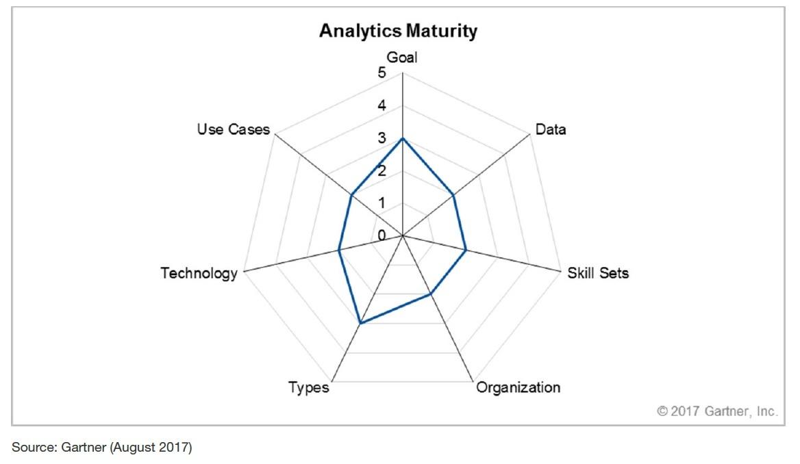 Gartner's Supply Chain Analytics Maturity Model.jpg
