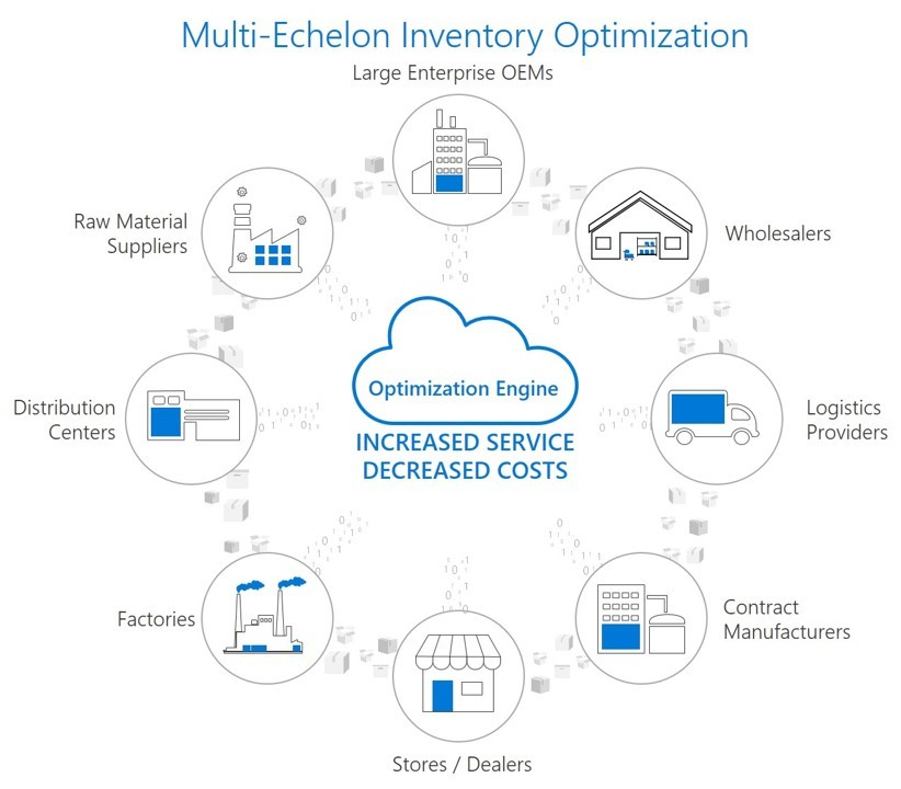 Multi-echelon Inventory Optimization