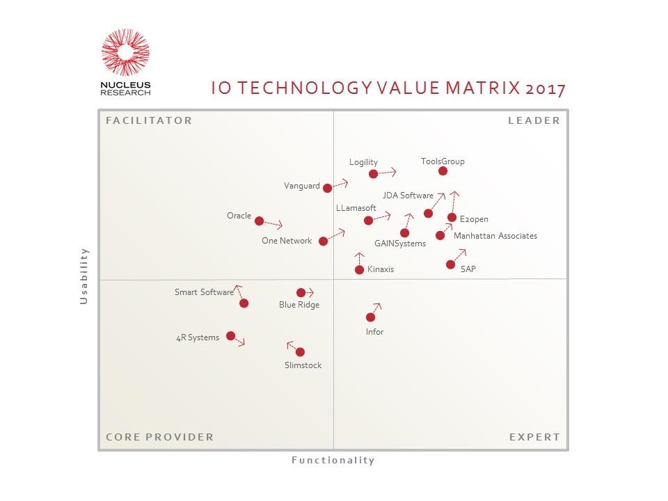 Nucleus Inventory Optimization Technology Value Matrix 2017.jpg