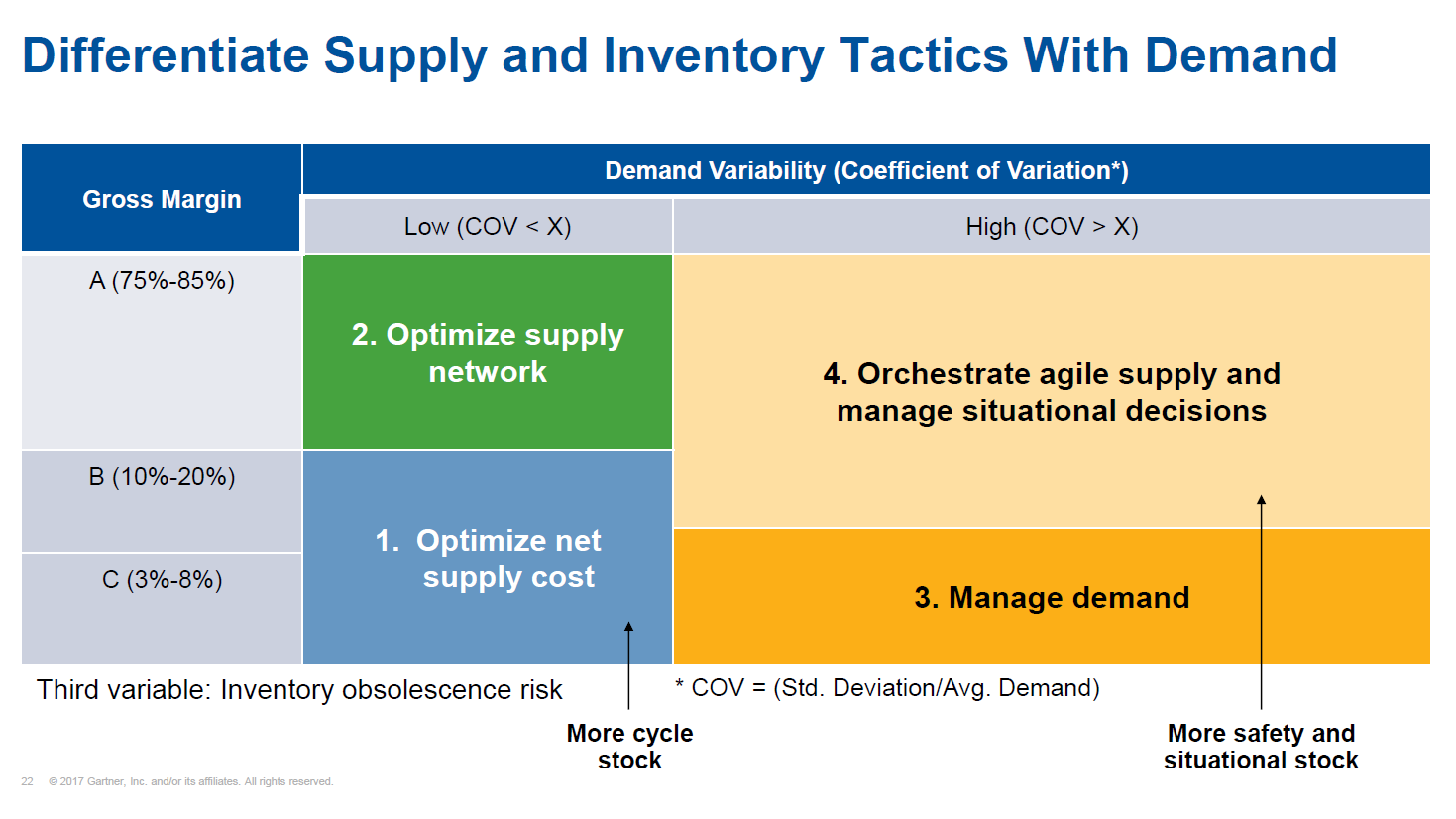 Segmenting Your Inventory by Gross Margin and Demand Variability