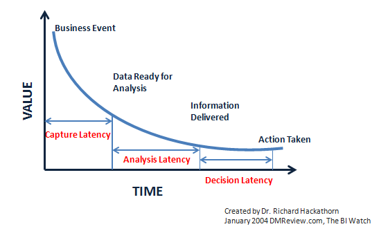 The_Latency_Curve