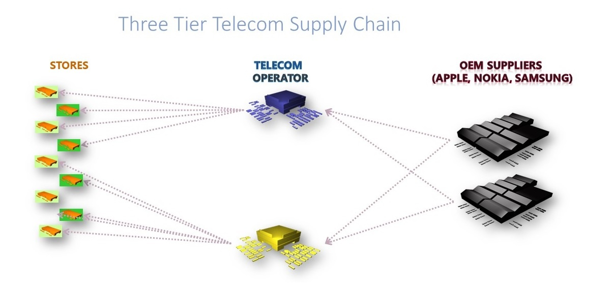 Three Tier Telecom Supply Chain