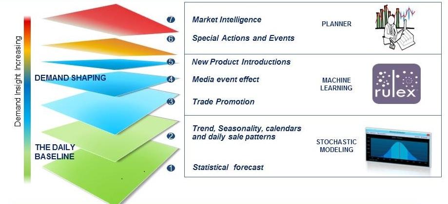 Increasing Planning Productivity by Separating Tasks.jpg