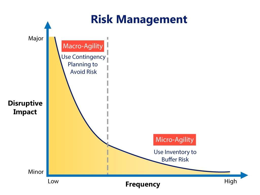 Risk-Management-Chart